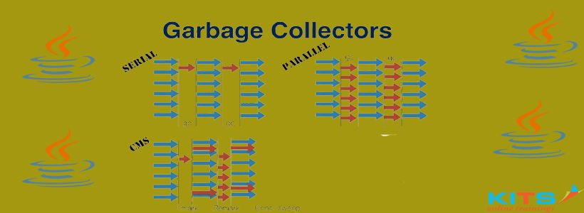 What is Garbage Collection? How does it work? | KITS Online Trainings